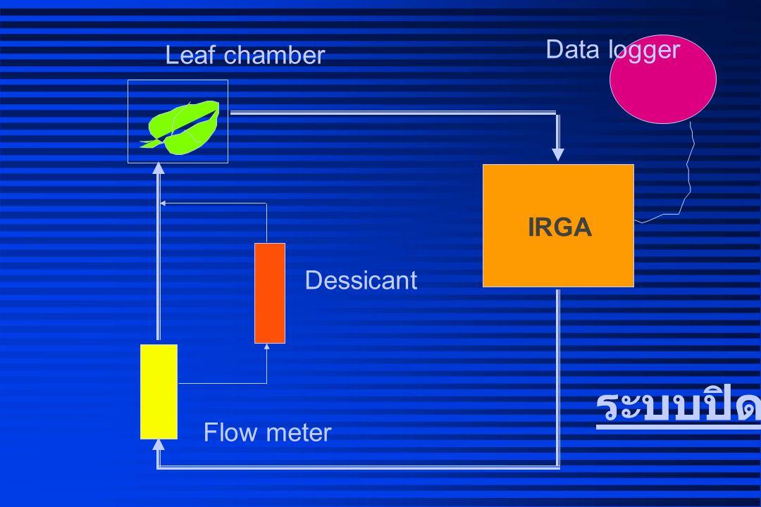 Flow meter Dessicant IRGA Leaf chamber Data logger CO 2 ระบบกึ่งปิด