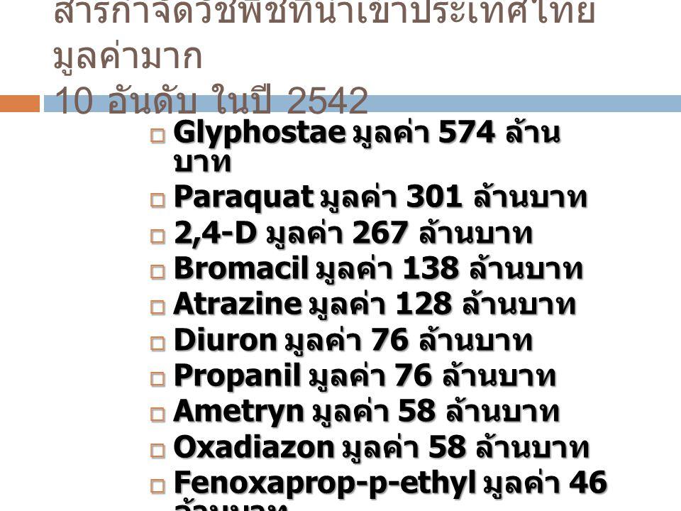 สารกำจัดวัชพืชที่นำเข้าประเทศไทย มูลค่ามาก 10 อันดับ ในปี 2542  Glyphostae มูลค่า 574 ล้าน บาท  Paraquat มูลค่า 301 ล้านบาท  2,4-D มูลค่า 267 ล้านบ