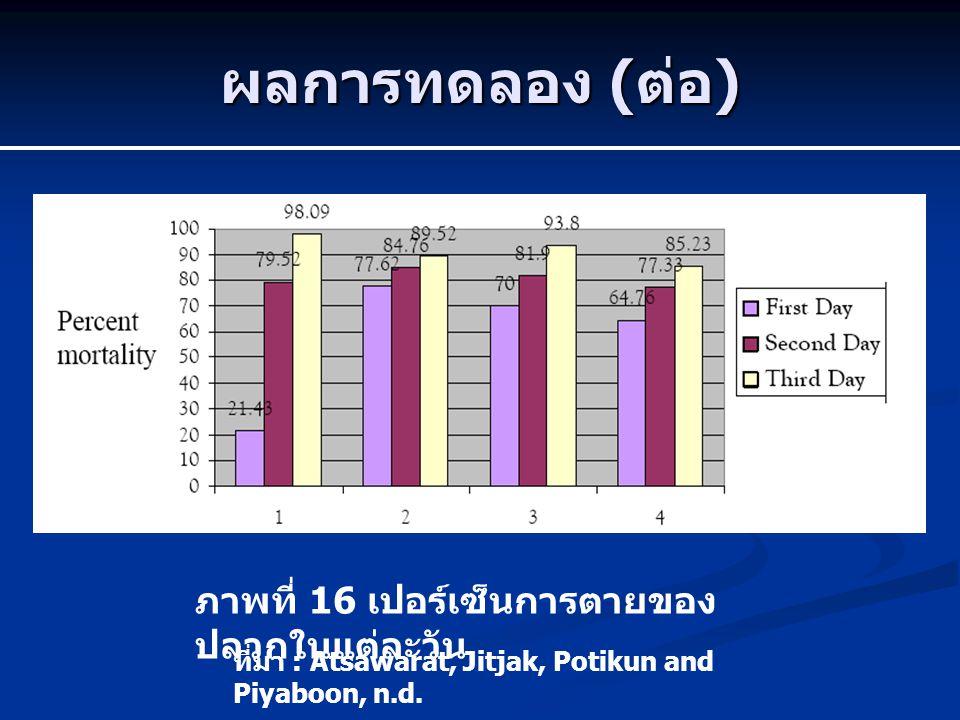 ผลการทดลอง ( ต่อ ) ภาพที่ 16 เปอร์เซ็นการตายของ ปลวกในแต่ละวัน ที่มา : Atsawarat, Jitjak, Potikun and Piyaboon, n.d.