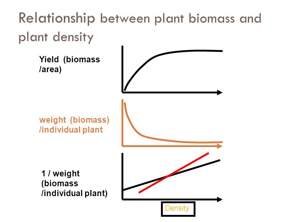 Effect of increase weed density on crop yield Cropweedweed density % yield loss SugarbeatKochia scoparia0.04 /ft14 0.126 0.244 0.567 1.079 SoybeanBrassica kaber1 /ft30 226 442 850 1651