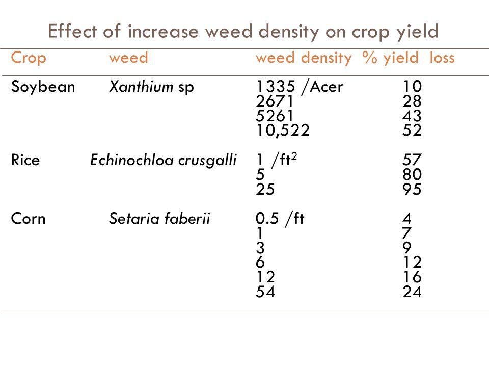 Effect of weed density on crop yield Crop yield Weed Density