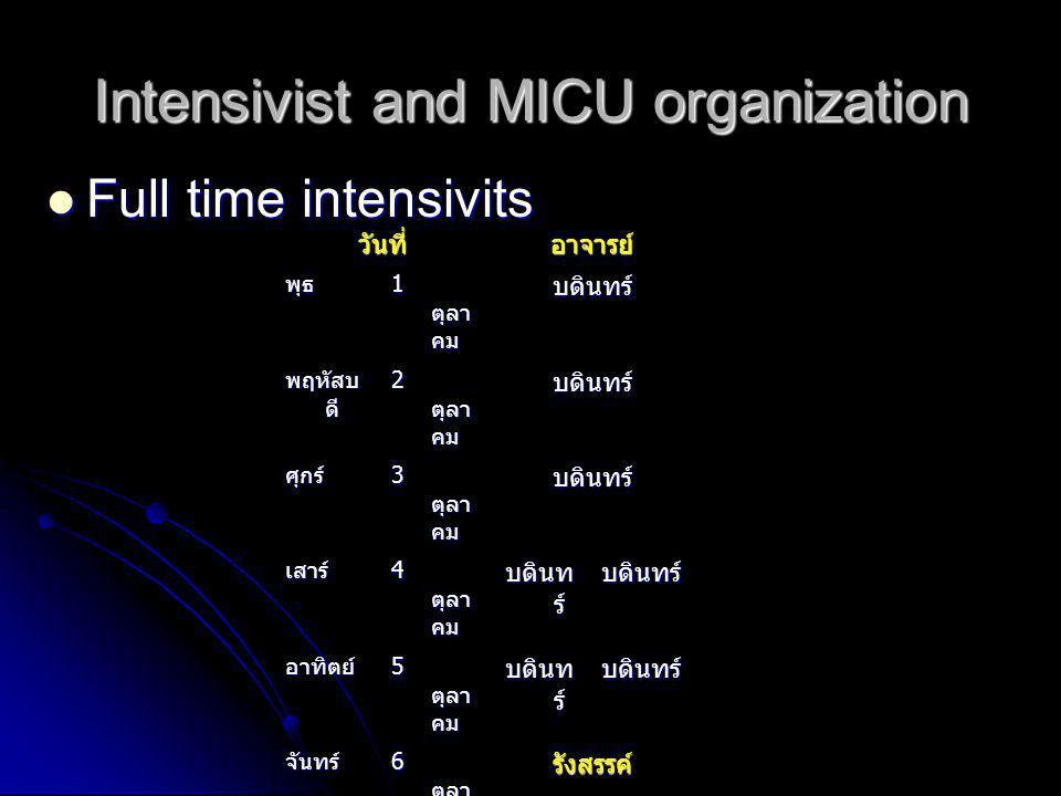 Intensivist and MICU organization Full time intensivits Full time intensivits วันที่อาจารย์ พุธ 1 ตุลา คม บดินทร์ พฤหัสบ ดี 2 ตุลา คม บดินทร์ ศุกร์ 3 ตุลา คม บดินทร์ เสาร์ 4 ตุลา คม บดินท ร์ บดินทร์ อาทิตย์ 5 ตุลา คม บดินท ร์ บดินทร์ จันทร์ 6 ตุลา คม รังสรรค์ อังคาร 7 ตุลา คม รังสรรค์ พุธ 8 ตุลา คม รังสรรค์ พฤหัสบ ดี 9 ตุลา คม รังสรรค์ ศุกร์ 10 ตุลา คม รังสรรค์ เสาร์ 11 ตุลา คม รังสรรค์ รังสร ร ค์ อาทิตย์ 12 ตุลา คม รังสรรค์ รังสร ร ค์