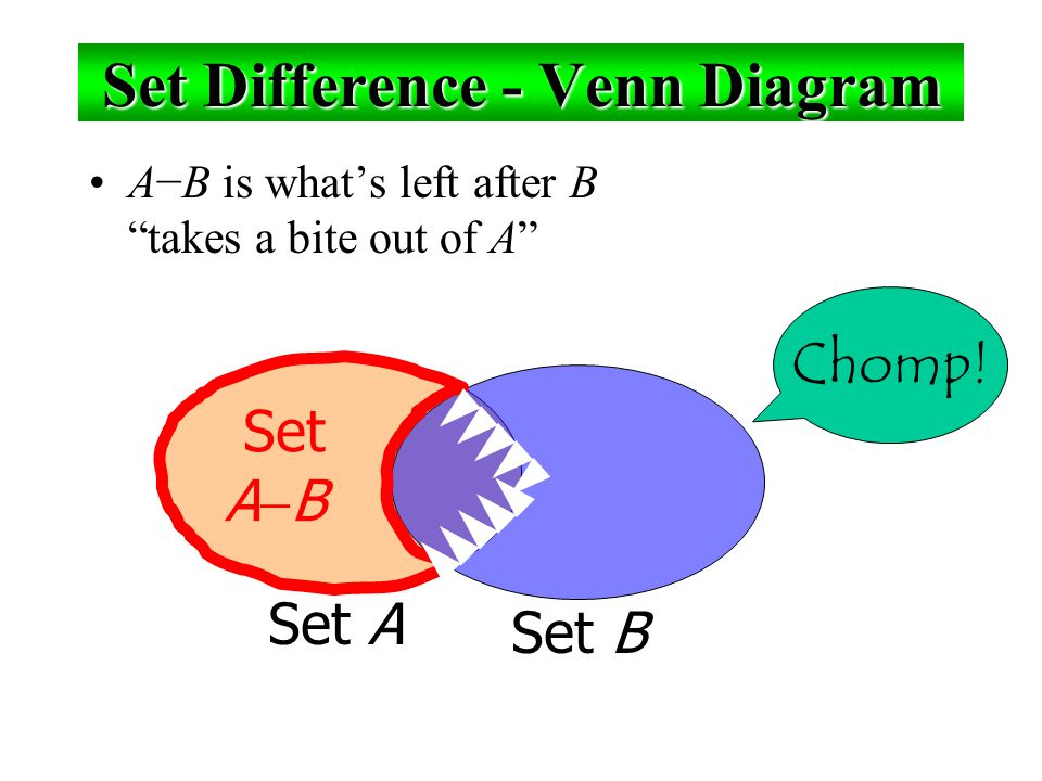 Set Difference Examples 1.{1,2,3,4,5,6}  {2,3,5,7,9,11} = ___________ ℤ  ℕ  {…, −1, 0, 1, 2, … }  {0, 1, … } = {x | x is an integer but not a nat.
