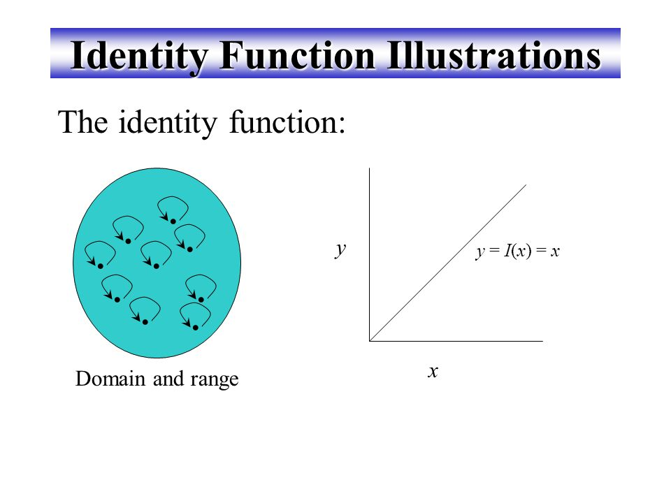 The Identity Function Def. For any domain A, the identity function I:A  A (variously written, I A, 1, 1 A ) is the unique function such that  a  A,