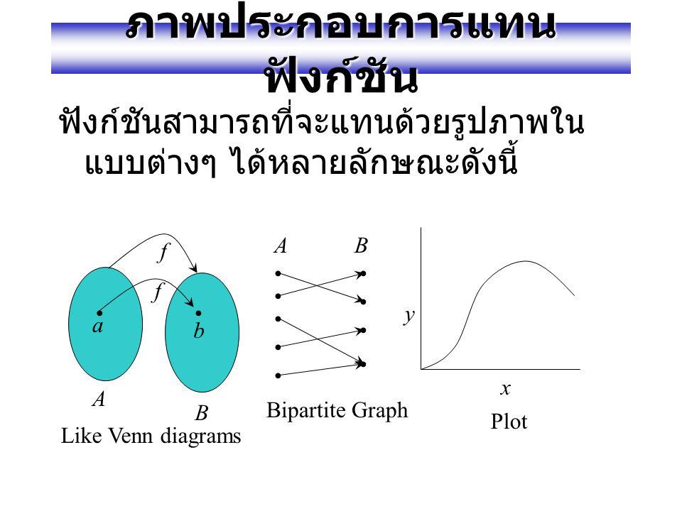 """นิยามแบบทั่วไปของฟังก์ชัน นิยาม สำหรับเซต A, B ใดๆ, สามารถ กล่าวได้ว่าฟังก์ชัน f จาก ( หรือ """"mapping"""") A ไป B (f:A  B) เป็นการ กำหนดค่าแบบเจาะจงเมื่อ"""
