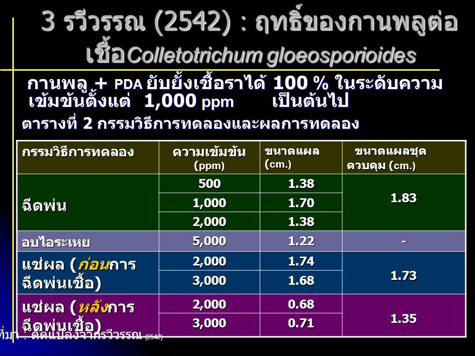 3 รวีวรรณ (2542) : ฤทธิ์ของกานพลูต่อ เชื้อ Colletotrichum gloeosporioides กานพลู + PDA ยับยั้งเชื้อราได้ 100 % ในระดับความ เข้มข้นตั้งแต่ 1,000 ppm เป