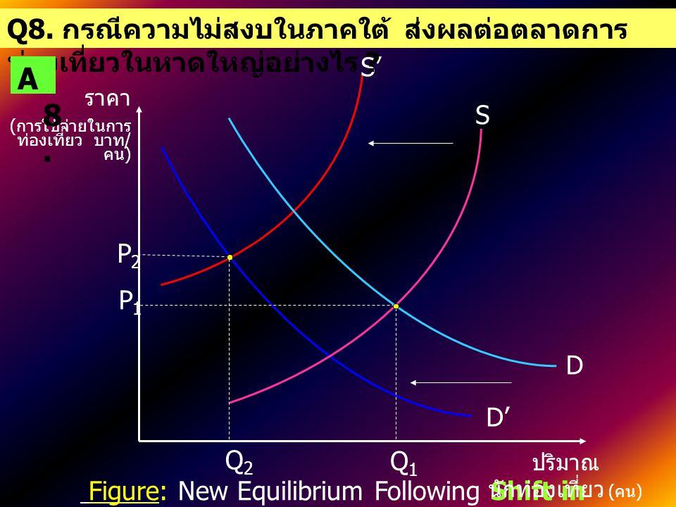 3) Changes in Market Equilibrium