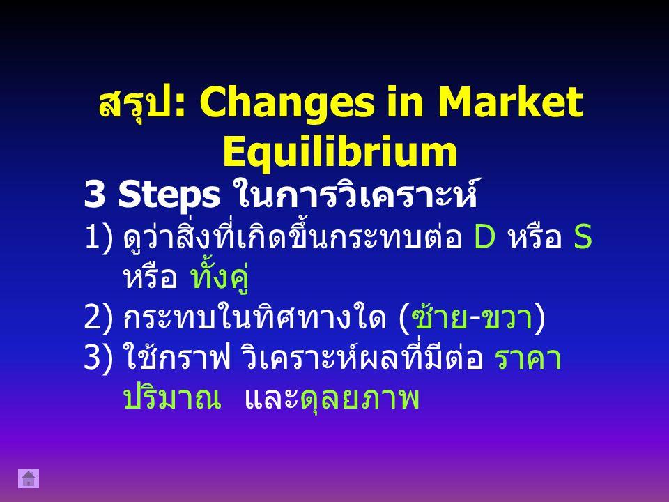 S' D' P2P2 Figure: New Equilibrium Following Shift in Demand and Supply. ราคา ( การใช้จ่ายในการ ท่องเที่ยว บาท / คน ) ปริมาณ นักท่องเที่ยว ( คน ) D S