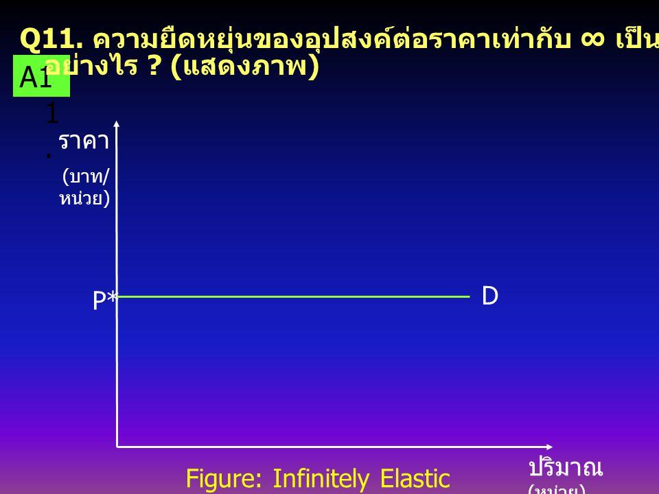 4 Figure: Linear Demand Curve. ราคา ( บาท / หน่วย ) ปริมา ณ ( หน่วย ) 4 8 2 E p = _ ∞ E p = _ 1 E p = 0 Q = 8 - 2P A1 0.