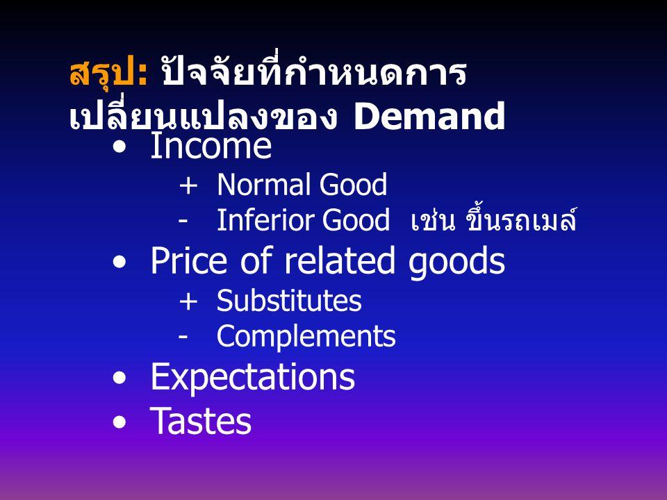 สรุป : ปัจจัยที่กำหนดการ เปลี่ยนแปลงของ Demand Income  Normal Good  Inferior Good เช่น ขึ้นรถเมล์ Price of related goods  Substitutes  Complements Expectations Tastes