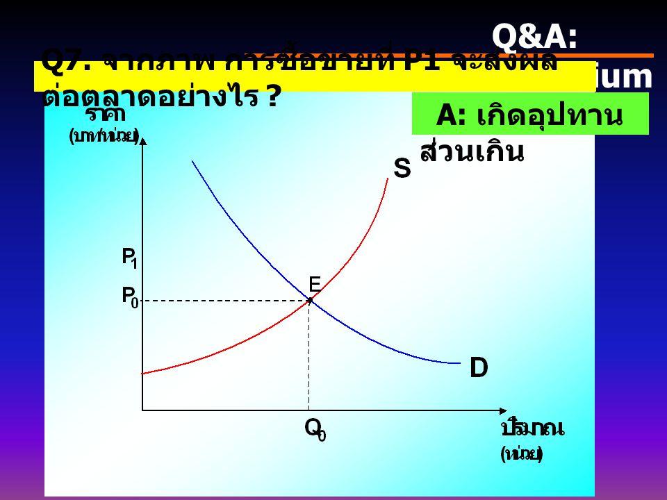 Q&A: Equilibrium Q7. จากภาพ การซื้อขายที่ P1 จะส่งผล ต่อตลาดอย่างไร ? A: เกิดอุปทาน ส่วนเกิน