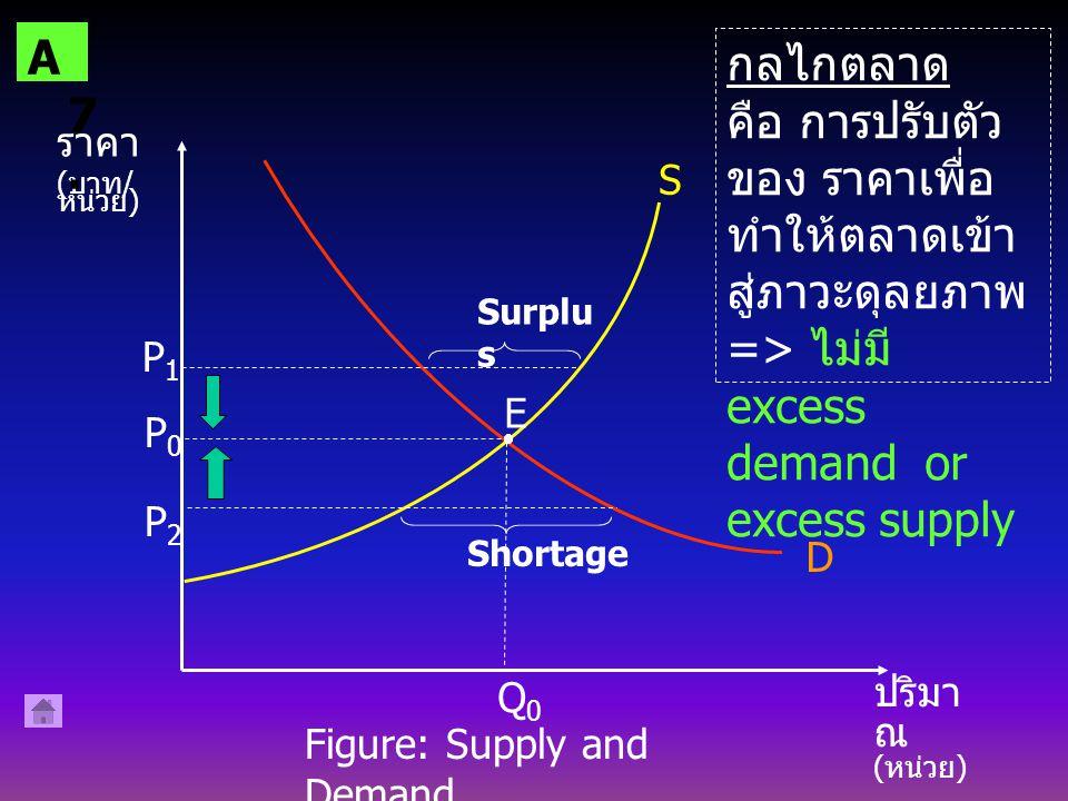 ราคา ( บาท / หน่วย ) ปริมา ณ ( หน่วย ) D S Q0Q0 P0P0 P1P1 Surplu s E P2P2 Shortage กลไกตลาด คือ การปรับตัว ของ ราคาเพื่อ ทำให้ตลาดเข้า สู่ภาวะดุลยภาพ => ไม่มี excess demand or excess supply Figure: Supply and Demand.