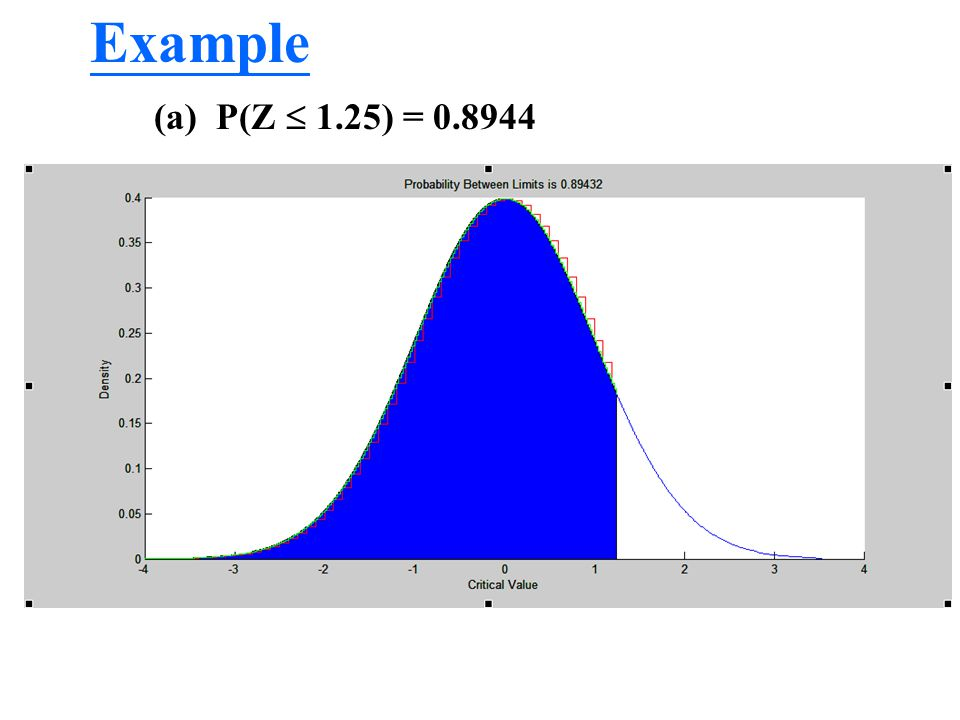 Example (a) P(Z  1.25) = 0.8944