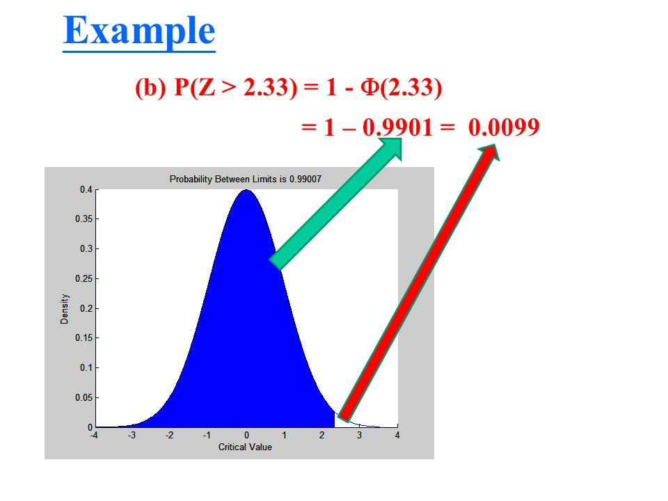 Example (b)P(Z > 2.33) = 1 -  (2.33) = 1 – 0.9901 = 0.0099