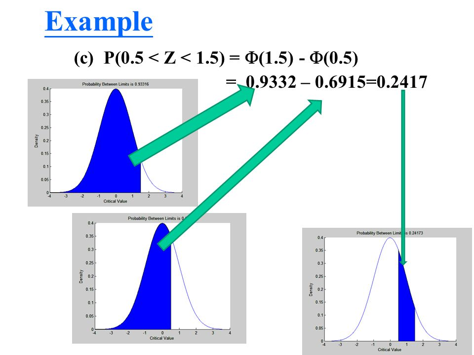Example (c) P(0.5 < Z < 1.5) =  (1.5) -  (0.5) = 0.9332 – 0.6915=0.2417