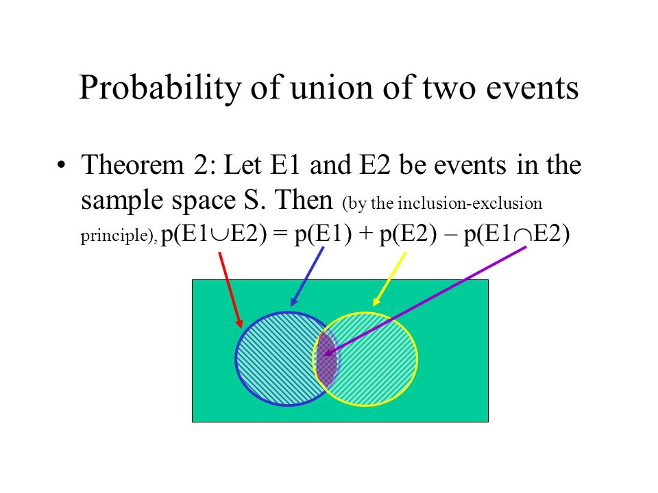 Probability of union of two events Theorem 2: Let E1 and E2 be events in the sample space S. Then (by the inclusion-exclusion principle), p(E1  E2) =