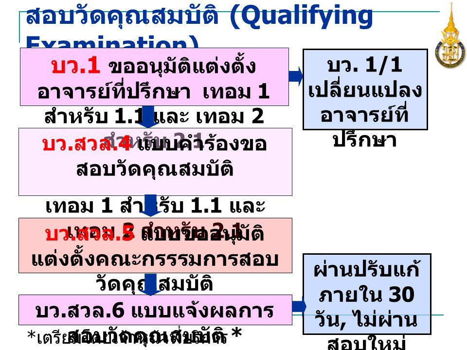 สอบวัดคุณสมบัติ (Qualifying Examination) บว.1 ขออนุมัติแต่งตั้ง อาจารย์ที่ปรึกษา เทอม 1 สำหรับ 1.1 และ เทอม 2 สำหรับ 2.1 บว. 1/1 เปลี่ยนแปลง อาจารย์ที