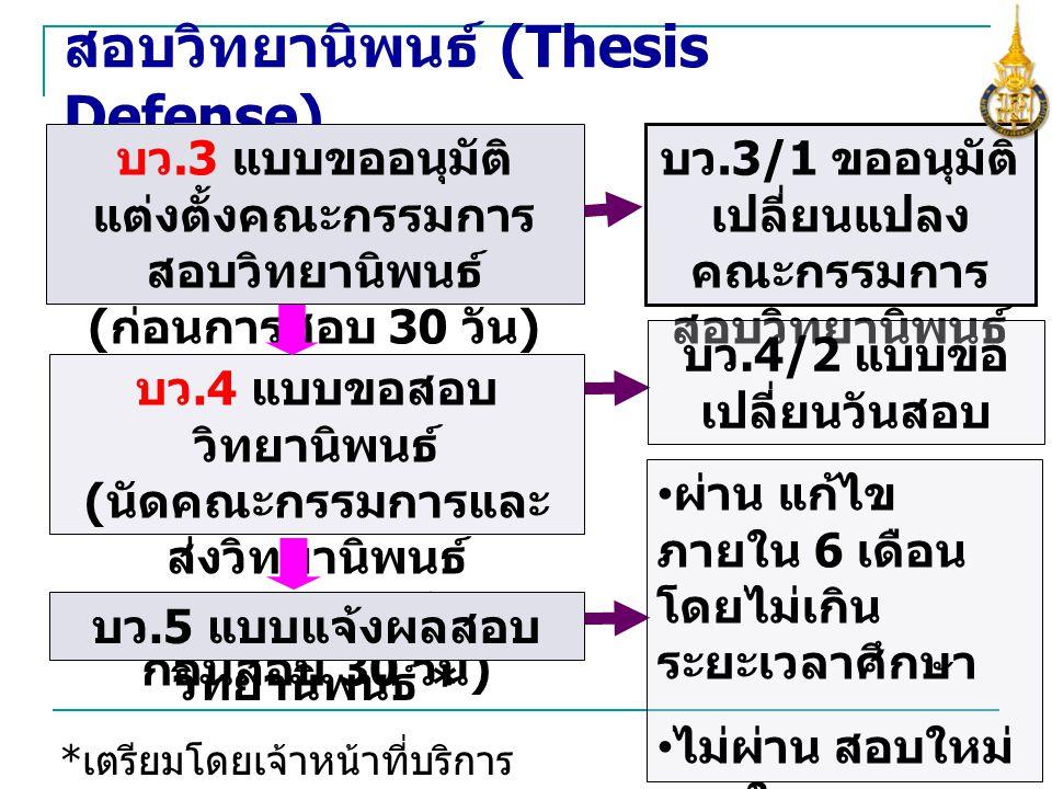 สอบวิทยานิพนธ์ (Thesis Defense) บว.3 แบบขออนุมัติ แต่งตั้งคณะกรรมการ สอบวิทยานิพนธ์ ( ก่อนการสอบ 30 วัน ) บว.3/1 ขออนุมัติ เปลี่ยนแปลง คณะกรรมการ สอบว