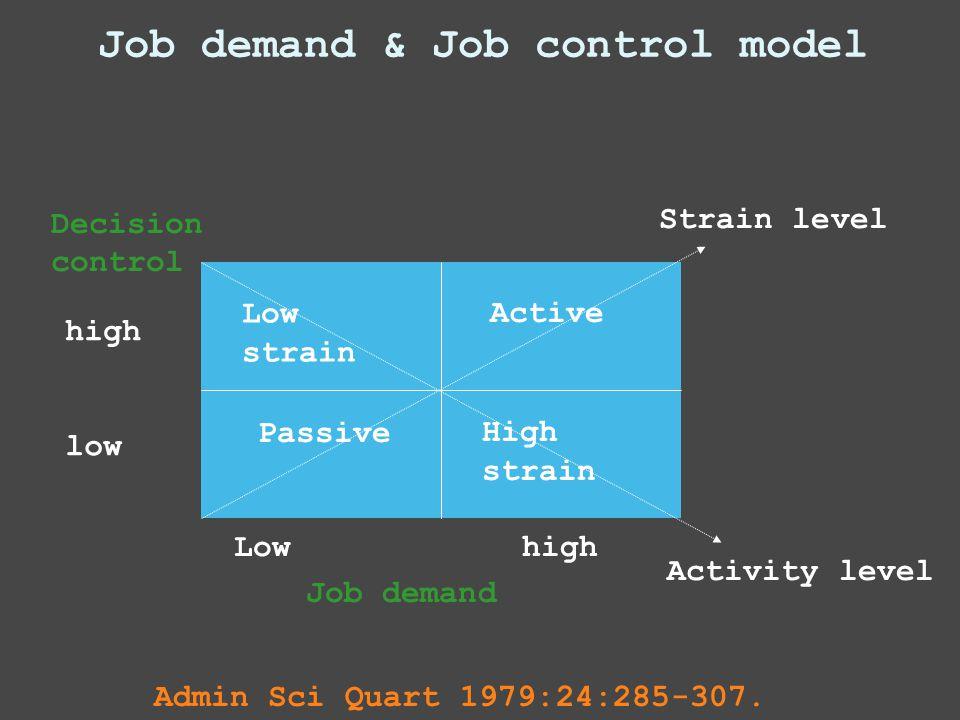 Job demand & Job control model Decision control Job demand PassiveHigh strain Active Lowhigh high low Strain level Activity level Low strain Admin Sci Quart 1979:24:285-307.