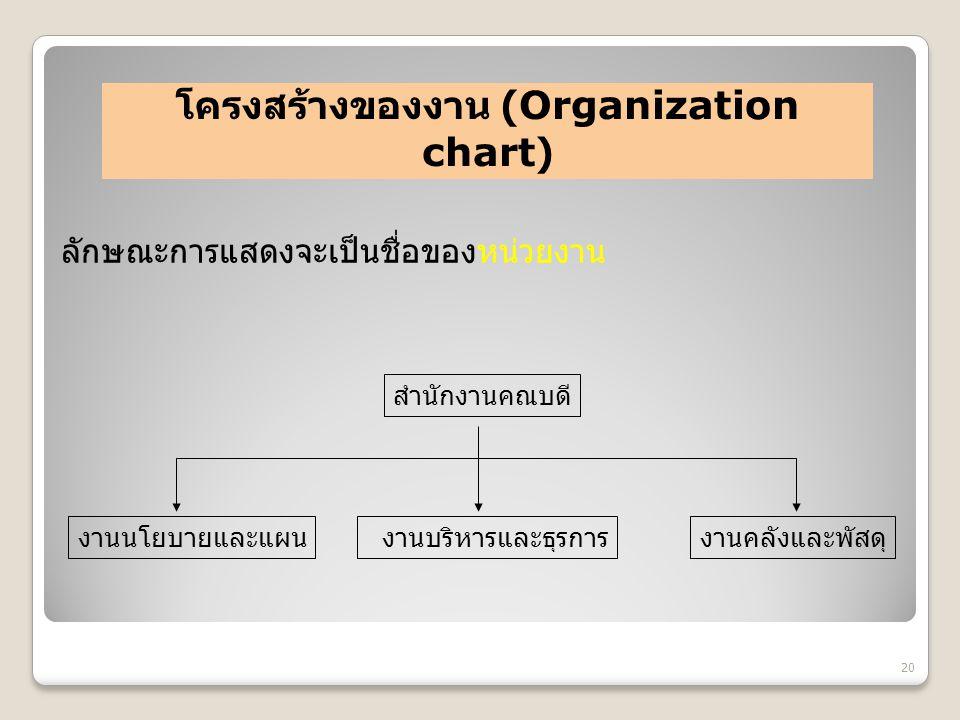 โครงสร้างของงาน (Organization chart) ลักษณะการแสดงจะเป็นชื่อของหน่วยงาน 20 สำนักงานคณบดี งานนโยบายและแผน งานบริหารและธุรการงานคลังและพัสดุ