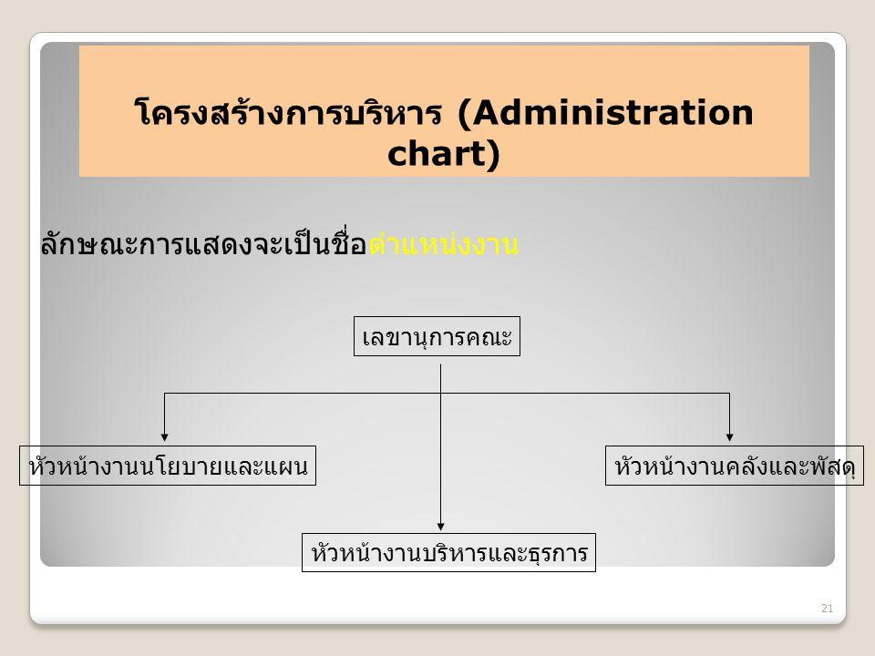 โครงสร้างการบริหาร (Administration chart) 21 ลักษณะการแสดงจะเป็นชื่อตำแหน่งงาน เลขานุการคณะ หัวหน้างานนโยบายและแผน หัวหน้างานบริหารและธุรการ หัวหน้างา