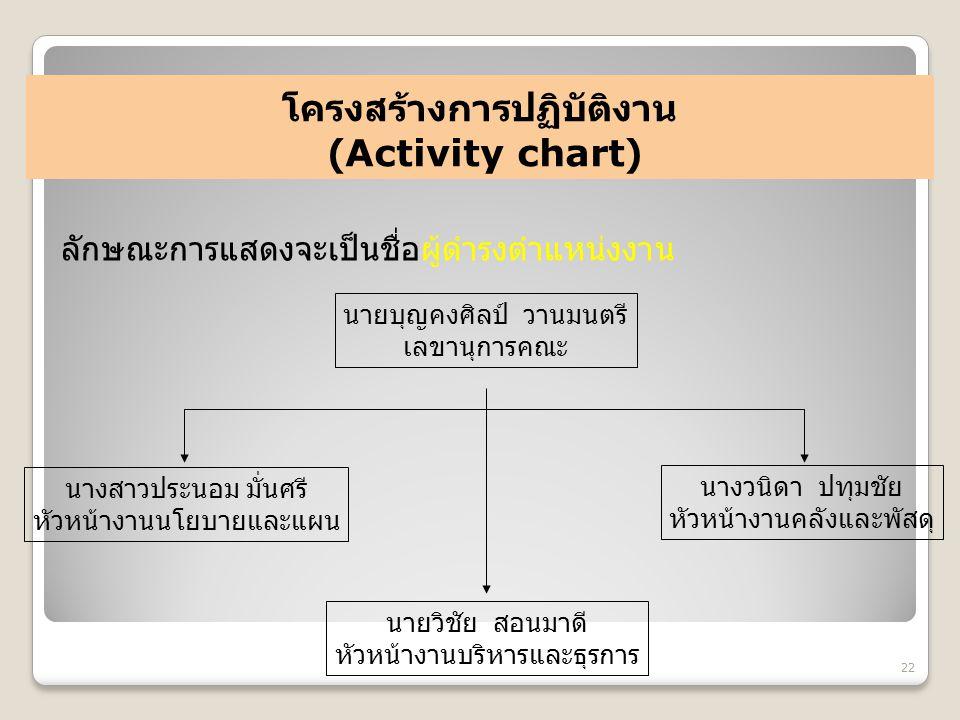 โครงสร้างการปฏิบัติงาน (Activity chart) 22 ลักษณะการแสดงจะเป็นชื่อผู้ดำรงตำแหน่งงาน นายบุญคงศิลป์ วานมนตรี เลขานุการคณะ นางสาวประนอม มั่นศรี หัวหน้างา