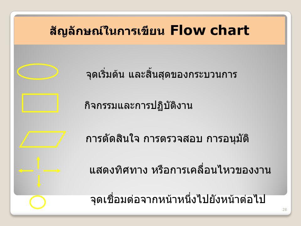 สัญลักษณ์ในการเขียน Flow chart จุดเริ่มต้น และสิ้นสุดของกระบวนการ 28 กิจกรรมและการปฏิบัติงาน การตัดสินใจ การตรวจสอบ การอนุมัติ แสดงทิศทาง หรือการเคลื่