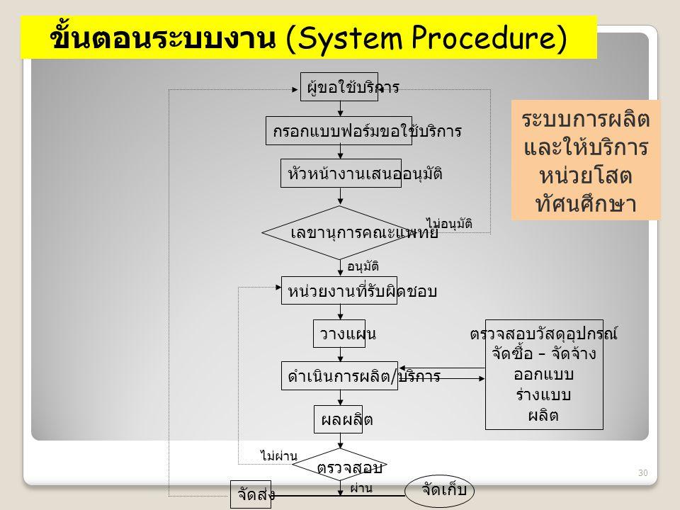 30 ขั้นตอนระบบงาน (System Procedure) ระบบการผลิต และให้บริการ หน่วยโสต ทัศนศึกษา ผู้ขอใช้บริการ กรอกแบบฟอร์มขอใช้บริการ หัวหน้างานเสนออนุมัติ เลขานุกา