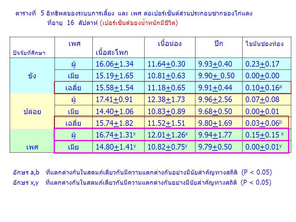 ปัจจัยที่ศึกษา เพศ เนื้อสะโพก เนื้อน่องปีก ไขมันช่องท้อง ผู้16.06+1.3411.64+0.309.93+0.400.23+0.17 ขังเมีย15.19+1.6510.81+0.639.90+ 0.500.00+0.00 เฉลี
