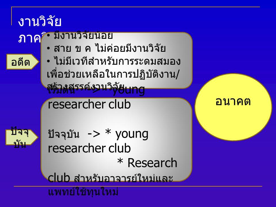 งานวิจัย ภาควิชาฯ มีงานวิจัยน้อย สาย ข ค ไม่ค่อยมีงานวิจัย ไม่มีเวทีสำหรับการระดมสมอง เพื่อช่วยเหลือในการปฏิบัติงาน / สร้างสรรค์งานวิจัย อดีต เริ่มต้น -> young researcher club ปัจจุบัน -> * young researcher club * Research club สำหรับอาจารย์ใหม่และ แพทย์ใช้ทุนใหม่ ปัจจุ บัน อนาคต