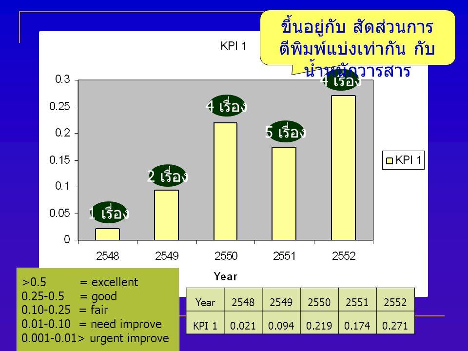 Year25482549255025512552 KPI 10.0210.0940.2190.1740.271 >0.5 = excellent 0.25-0.5 = good 0.10-0.25 = fair 0.01-0.10 = need improve 0.001-0.01> urgent improve 1 เรื่อง 2 เรื่อง 4 เรื่อง 5 เรื่อง ขึ้นอยู่กับ สัดส่วนการ ตีพิมพ์แบ่งเท่ากัน กับ น้ำหนักวารสาร