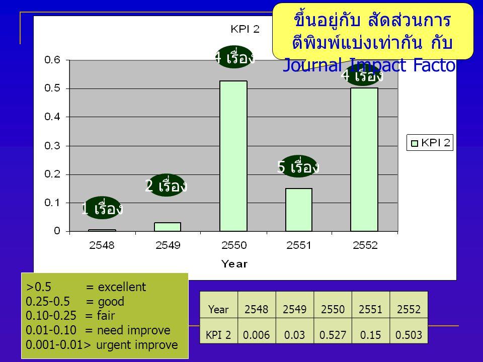 Year25482549255025512552 KPI 20.0060.030.5270.150.503 >0.5 = excellent 0.25-0.5 = good 0.10-0.25 = fair 0.01-0.10 = need improve 0.001-0.01> urgent improve 1 เรื่อง 2 เรื่อง 4 เรื่อง 5 เรื่อง ขึ้นอยู่กับ สัดส่วนการ ตีพิมพ์แบ่งเท่ากัน กับ Journal Impact Factor