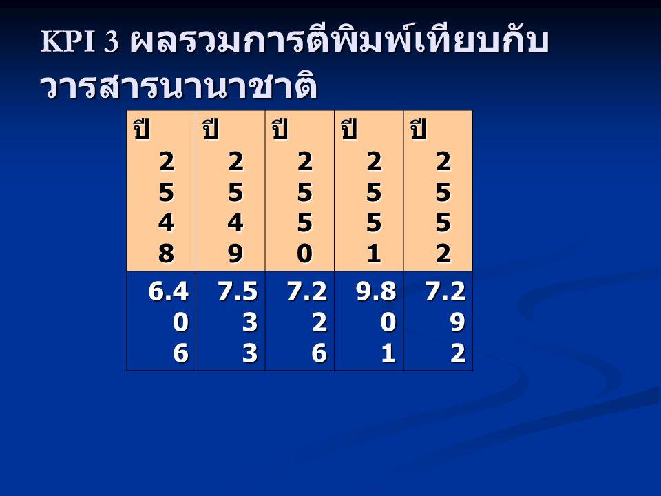 ปี 2 5 4 8 ปี 2 5 4 9 ปี 2 5 5 0 ปี 2 5 5 1 ปี 2 5 5 2 6.4 0 6 7.5 3 3 7.2 2 6 9.8 0 1 7.2 9 2 KPI 3 ผลรวมการตีพิมพ์เทียบกับ วารสารนานาชาติ