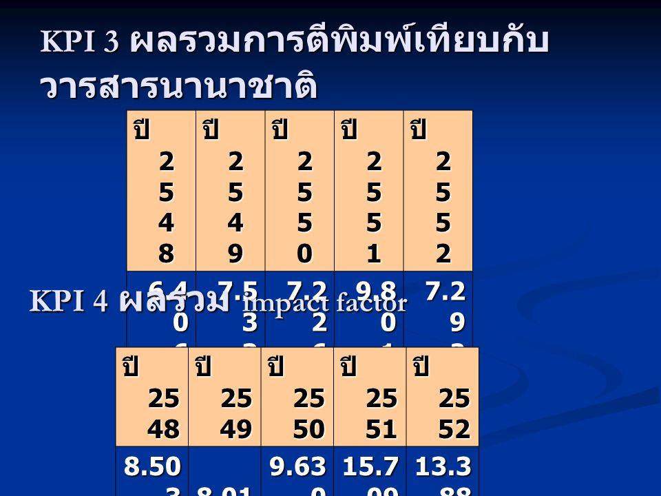 ปี 2 5 4 8 ปี 2 5 4 9 ปี 2 5 5 0 ปี 2 5 5 1 ปี 2 5 5 2 6.4 0 6 7.5 3 3 7.2 2 6 9.8 0 1 7.2 9 2 KPI 3 ผลรวมการตีพิมพ์เทียบกับ วารสารนานาชาติ KPI 4 ผลรวม impact factor ปี 25 48 ปี 25 49 ปี 25 50 ปี 25 51 ปี 25 52 8.50 3 8.01 9.63 0 15.7 09 13.3 88
