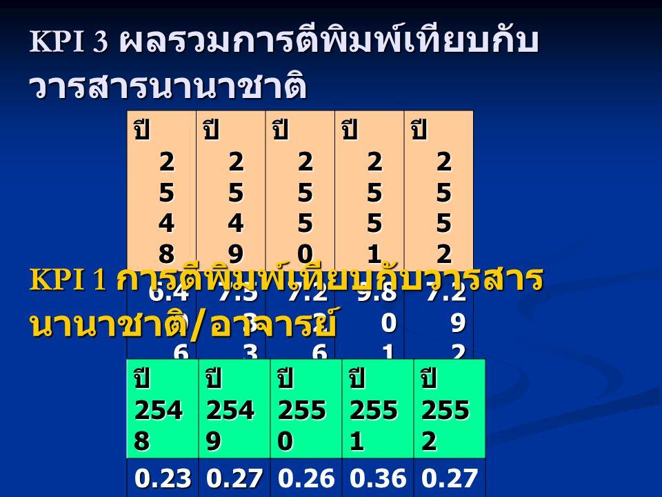 ปี 2 5 4 8 ปี 2 5 4 9 ปี 2 5 5 0 ปี 2 5 5 1 ปี 2 5 5 2 6.4 0 6 7.5 3 3 7.2 2 6 9.8 0 1 7.2 9 2 KPI 3 ผลรวมการตีพิมพ์เทียบกับ วารสารนานาชาติ KPI 1 การตีพิมพ์เทียบกับวารสาร นานาชาติ / อาจารย์ ปี 254 8 ปี 254 9 ปี 255 0 ปี 255 1 ปี 255 2 0.23 7 0.27 9 0.26 8 0.36 3 0.27 0