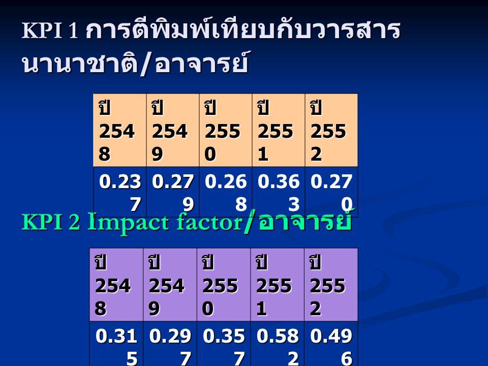 KPI 1 การตีพิมพ์เทียบกับวารสาร นานาชาติ / อาจารย์ KPI 2 Impact factor/ อาจารย์ ปี 254 8 ปี 254 9 ปี 255 0 ปี 255 1 ปี 255 2 0.23 7 0.27 9 0.26 8 0.36 3 0.27 0 ปี 254 8 ปี 254 9 ปี 255 0 ปี 255 1 ปี 255 2 0.31 5 0.29 7 0.35 7 0.58 2 0.49 6