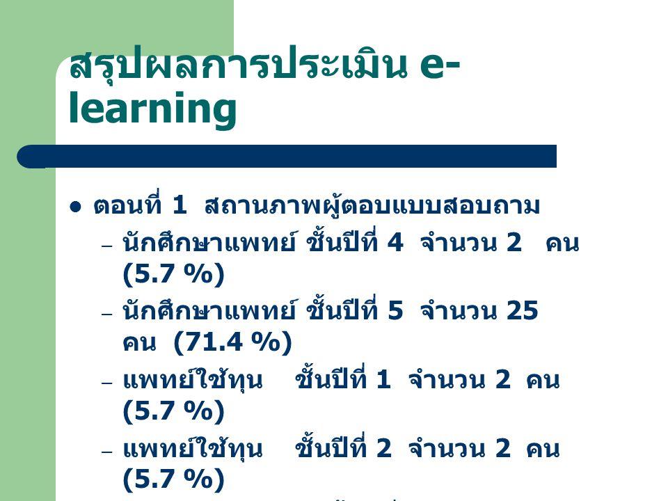 สรุปผลการประเมิน e- learning ตอนที่ 1 สถานภาพผู้ตอบแบบสอบถาม – นักศึกษาแพทย์ ชั้นปีที่ 4 จำนวน 2 คน (5.7 %) – นักศึกษาแพทย์ ชั้นปีที่ 5 จำนวน 25 คน (7