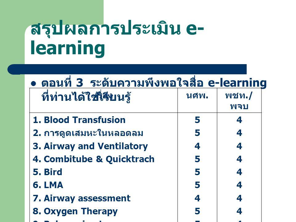 สรุปผลการประเมิน e- learning ตอนที่ 3 ระดับความพึงพอใจสื่อ e-learning ที่ท่านได้ใช้เรียนรู้ เรื่องนศพ. พชท./ พจบ 1. Blood Transfusion 2. การดูดเสมหะใน