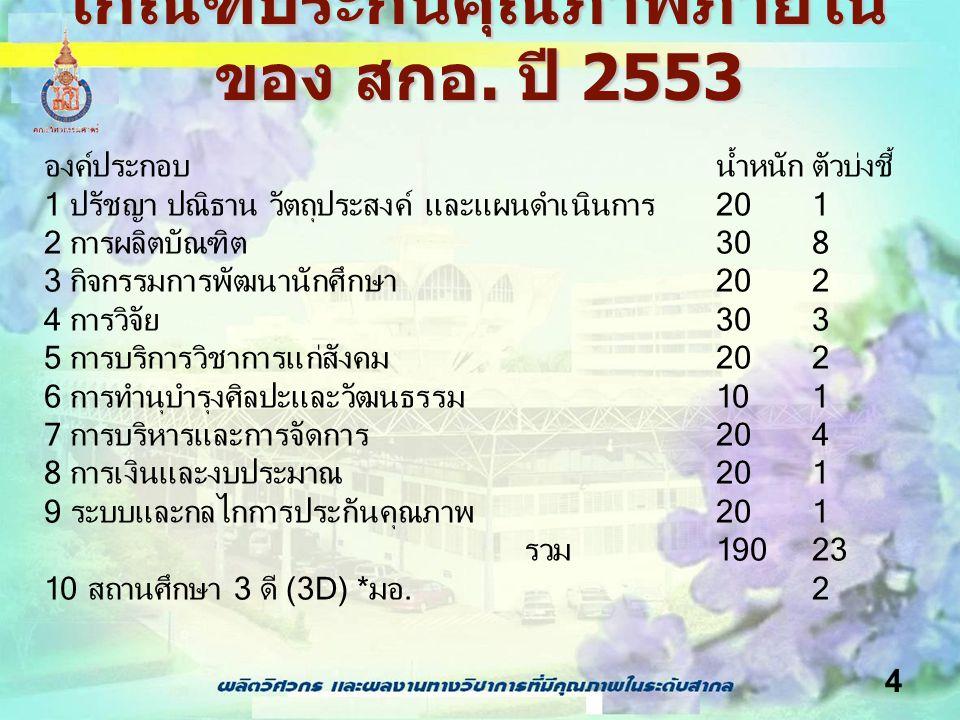 4 เกณฑ์ประกันคุณภาพภายใน ของ สกอ. ปี 2553 องค์ประกอบน้ำหนักตัวบ่งชี้ 1 ปรัชญา ปณิธาน วัตถุประสงค์ และแผนดำเนินการ201 2 การผลิตบัณฑิต308 3 กิจกรรมการพั