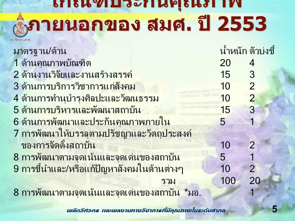 5 เกณฑ์ประกันคุณภาพ ภายนอกของ สมศ. ปี 2553 มาตรฐาน/ด้าน น้ำหนักตัวบ่งชี้ 1 ด้านคุณภาพบัณฑิต204 2 ด้านงานวิจัยและงานสร้างสรรค์153 3 ด้านการบริการวิชากา
