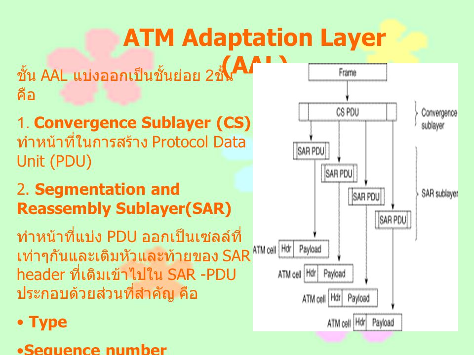 ATM Adaptation Layer (AAL) ชั้น AAL แบ่งออกเป็นชั้นย่อย 2 ชั้น คือ 1. Convergence Sublayer (CS) ทำหน้าที่ในการสร้าง Protocol Data Unit (PDU) 2. Segmen