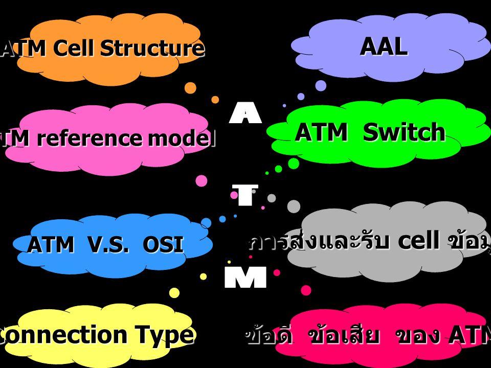 การส่งและรับ cell ข้อมูล การส่งและรับ cell ข้อมูล ข้อดี ข้อเสีย ของ ATM ข้อดี ข้อเสีย ของ ATM Cell Structure ATM Cell Structure Connection Type Connec
