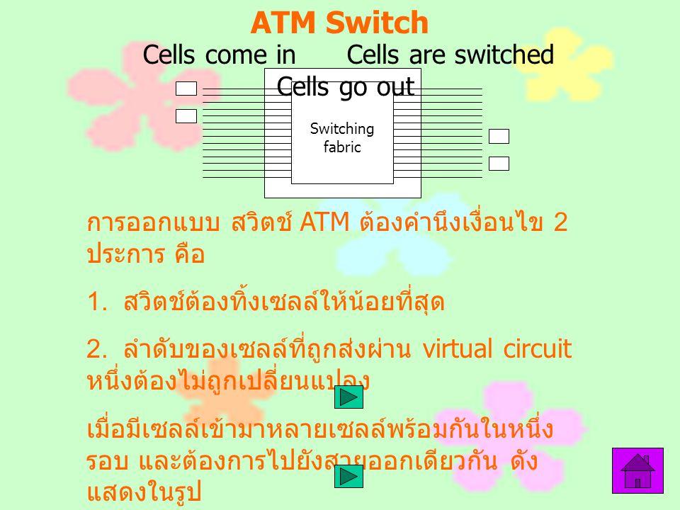 ATM Switch การออกแบบ สวิตช์ ATM ต้องคำนึงเงื่อนไข 2 ประการ คือ 1. สวิตช์ต้องทิ้งเซลล์ให้น้อยที่สุด 2. ลำดับของเซลล์ที่ถูกส่งผ่าน virtual circuit หนึ่ง