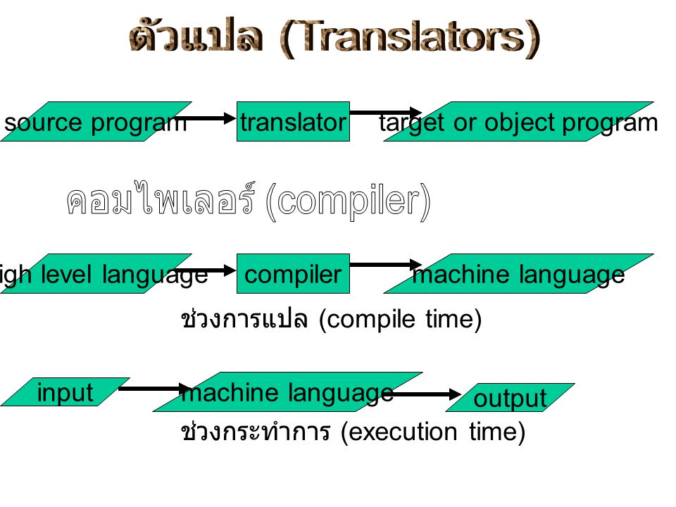 high level languageinterpreter input output แปลและกระทำการ assembly languageassemblermachine language ช่วงการแปล machine language input output ช่วงกระทำการ