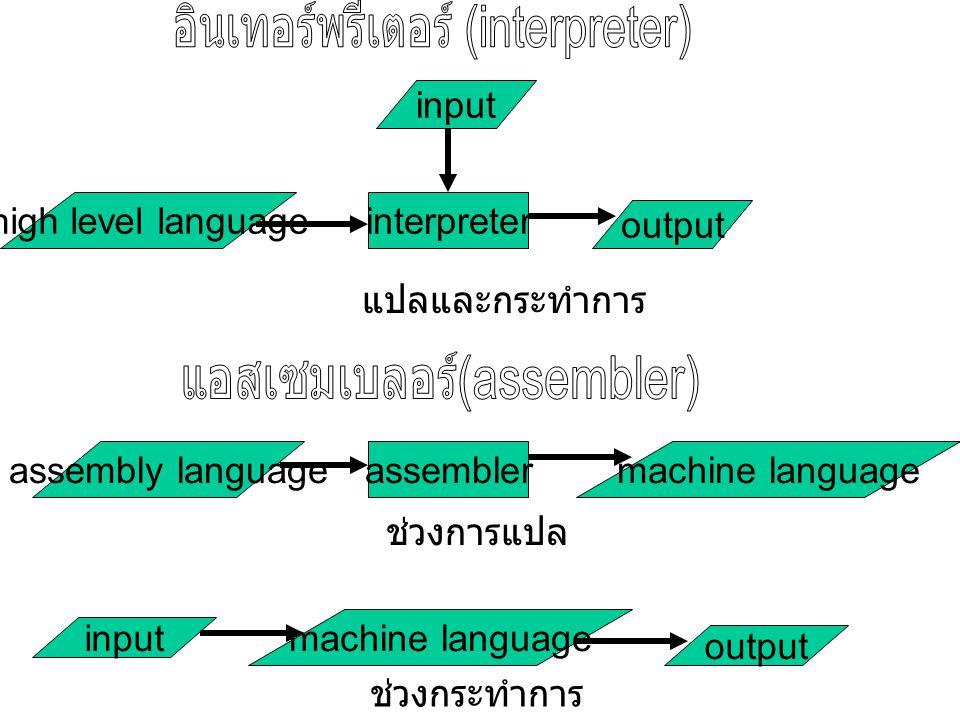 high level languageinterpreter input output แปลและกระทำการ assembly languageassemblermachine language ช่วงการแปล machine language input output ช่วงกระทำการ