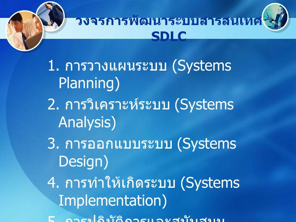 วงจรการพัฒนาระบบสารสนเทศ SDLC 1. การวางแผนระบบ (Systems Planning) 2. การวิเคราะห์ระบบ (Systems Analysis) 3. การออกแบบระบบ (Systems Design) 4. การทำให้