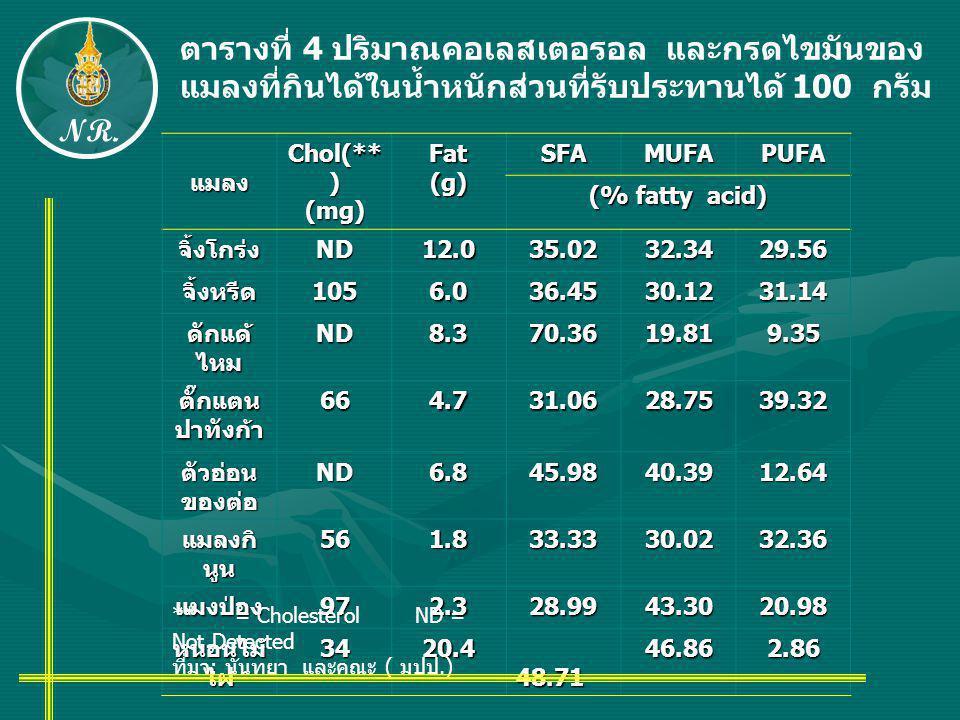 ตารางที่ 4 ปริมาณคอเลสเตอรอล และกรดไขมันของ แมลงที่กินได้ในน้ำหนักส่วนที่รับประทานได้ 100 กรัม แมลง Chol(** ) (mg)Fat(g)SFAMUFAPUFA (% fatty acid) จิ้