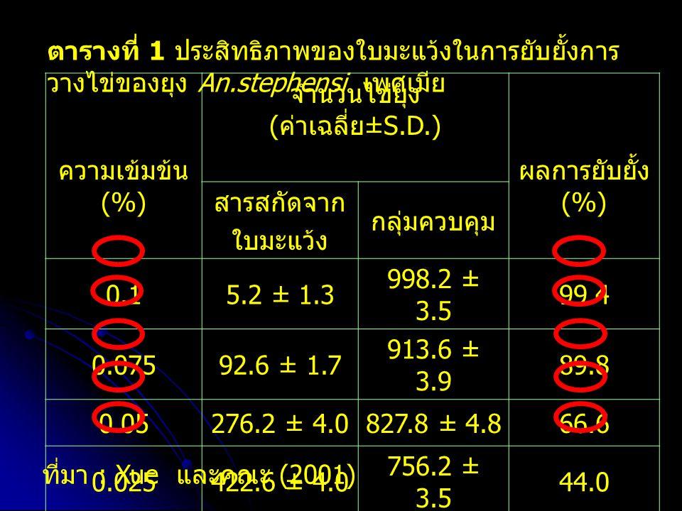 ตารางที่ 1 ประสิทธิภาพของใบมะแว้งในการยับยั้งการ วางไข่ของยุง An.stephensi เพศเมีย ความเข้มข้น (%) จำนวนไข่ยุง ( ค่าเฉลี่ย ±S.D.) ผลการยับยั้ง (%) สารสกัดจาก ใบมะแว้ง กลุ่มควบคุม 0.15.2 ± 1.3 998.2 ± 3.5 99.4 0.07592.6 ± 1.7 913.6 ± 3.9 89.8 0.05276.2 ± 4.0827.8 ± 4.866.6 0.025422.6 ± 4.0 756.2 ± 3.5 44.0 0.01588.6 ± 4.9 722.8 ± 3.1 18.4 ที่มา : Xue และคณะ (2001)