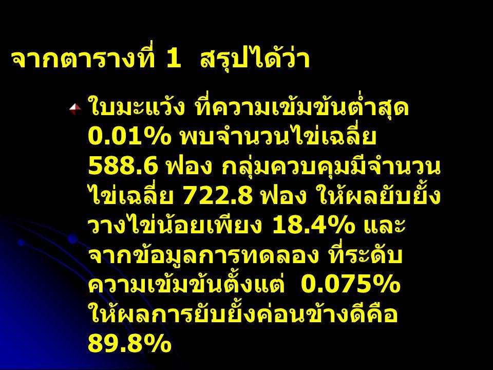 จากตารางที่ 1 สรุปได้ว่า ใบมะแว้ง ที่ความเข้มข้นต่ำสุด 0.01% พบจำนวนไข่เฉลี่ย 588.6 ฟอง กลุ่มควบคุมมีจำนวน ไข่เฉลี่ย 722.8 ฟอง ให้ผลยับยั้ง วางไข่น้อยเพียง 18.4% และ จากข้อมูลการทดลอง ที่ระดับ ความเข้มข้นตั้งแต่ 0.075% ให้ผลการยับยั้งค่อนข้างดีคือ 89.8%