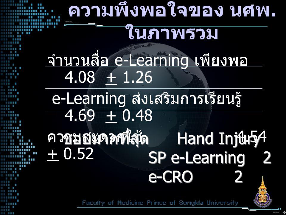 ความพึงพอใจของ นศพ. ในภาพรวม จำนวนสื่อ e-Learning เพียงพอ 4.08 + 1.26 e-Learning ส่งเสริมการเรียนรู้ 4.69 + 0.48 ความสะดวกใช้ 4.54 + 0.52 ชอบมากที่สุด